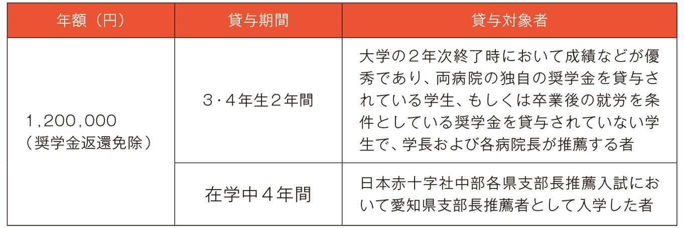 愛知県支部特別奨学金